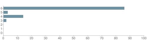 Chart?cht=bhs&chs=500x140&chbh=10&chco=6f92a3&chxt=x,y&chd=t:86,3,14,2,0,0,0&chm=t+86%,333333,0,0,10|t+3%,333333,0,1,10|t+14%,333333,0,2,10|t+2%,333333,0,3,10|t+0%,333333,0,4,10|t+0%,333333,0,5,10|t+0%,333333,0,6,10&chxl=1:|other|indian|hawaiian|asian|hispanic|black|white